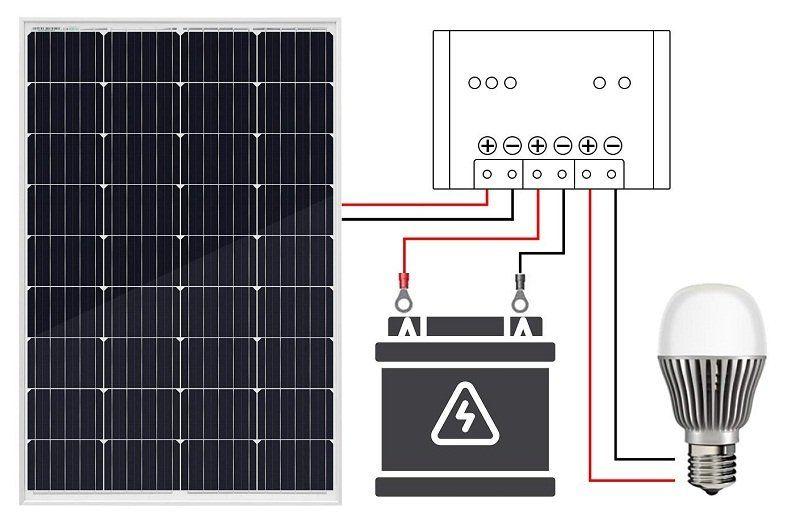 Avis - ECO-WORTHY Panneau solaire 120W, Contrôleur de charge solaire 20A, Câble de 5m, Support de montage pour Camping-car, Bateau, Caravane