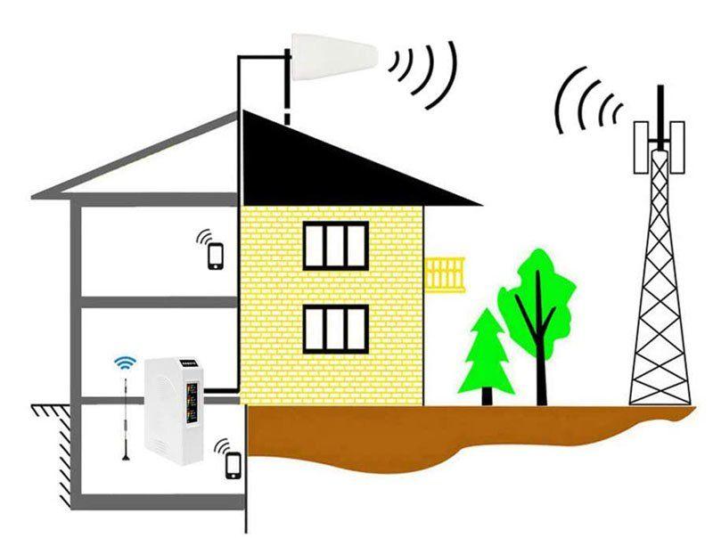 Avis - KKBSTR Amplificateur de Signal pour Téléphones Portables, France Télécom Orange SFR Bouygues Répéteur de Signal Mobile Tri-Bande