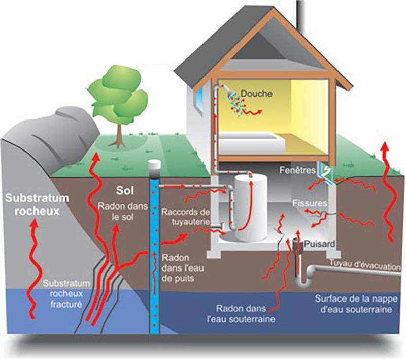 Comment détecter le radon dans sa maison ou un bâtiment