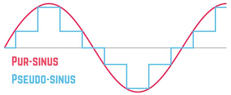 Quelle est la différence entre un convertisseur pseudo-sinus et un convertisseur pur-sinus
