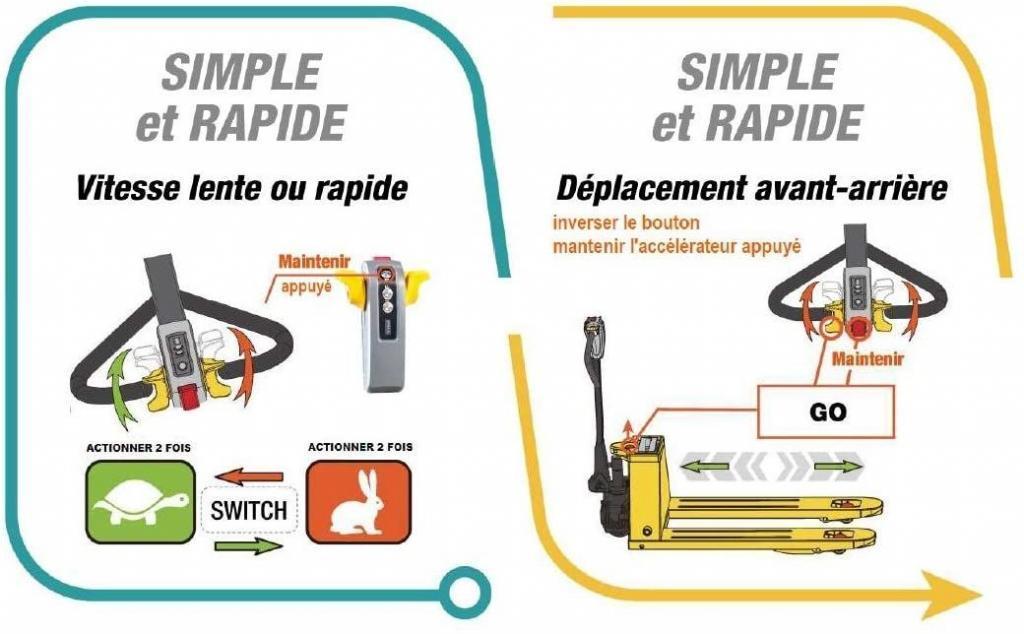 Test LEVAC - TRANSPALETTE ELECTRIQUE 1500 KG - 6140EL