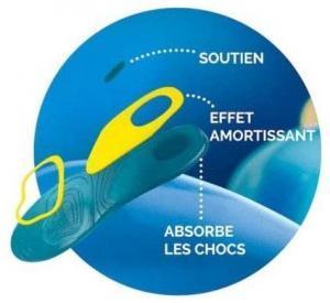 Test - Scholl Semelles Gel Soft quotidien 35,5-40,5 - La paire de semelles