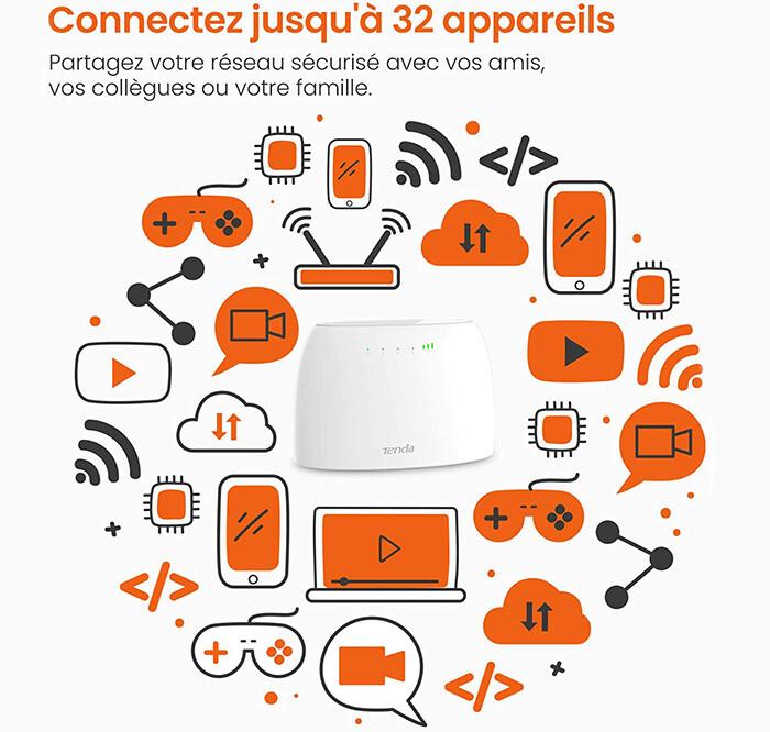 test et avis Tenda 4G03 Routeur modem 4G+ LTE 300Mbps